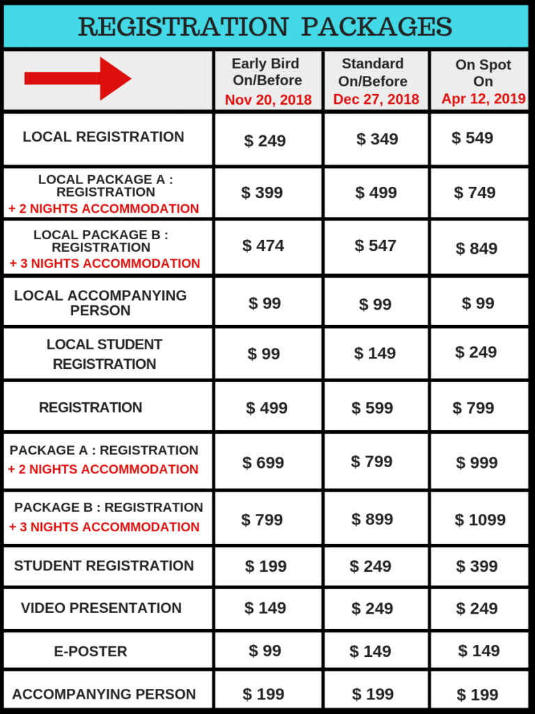Registration Chart_Goa_Episirus Scientifica Conference
